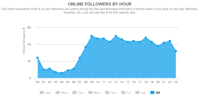 socialbro-followers-by-hour