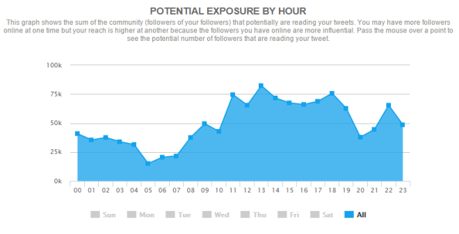socialbro-potential-by-hour