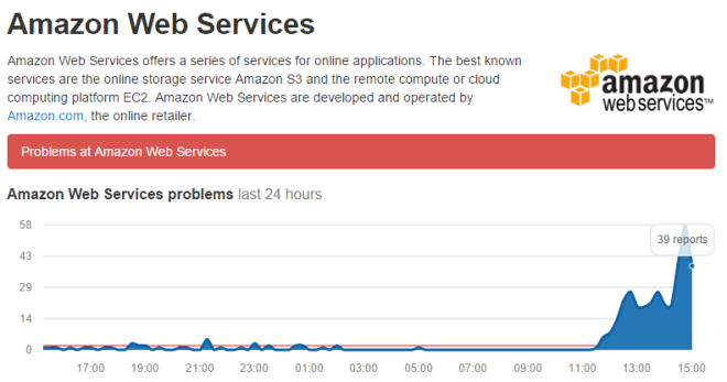 2015-09-20 15_18_46-AWS live status. Problems and outages for Amazon Web Services _ Down Detector