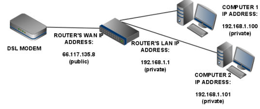 setup-with-router1.png