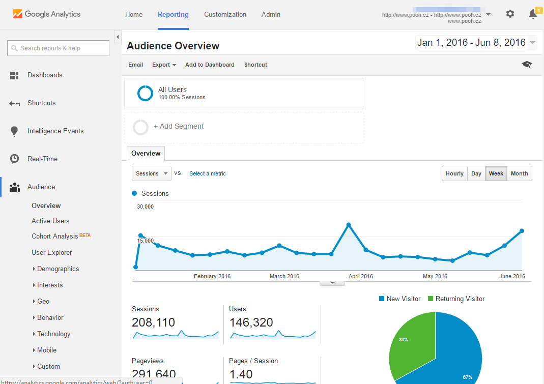 2016-06-09 07_11_41-Audience Overview - Google Analytics.png