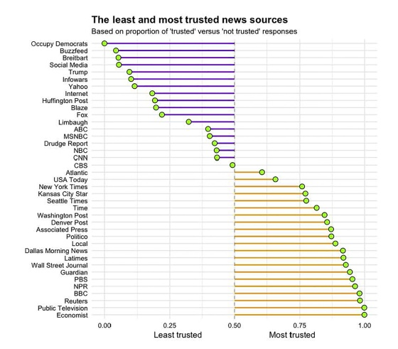 Least-Most-Trusted-Sources-08-17.jpg