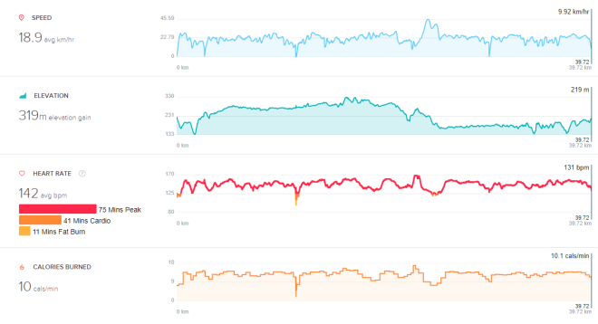 2018-05-17 14_39_25-Fitbit - Activities - Bike.png