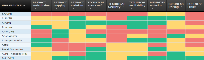 2018-06-07 07_20_30-That One Privacy Site _ Simple VPN Comparison Chart.png