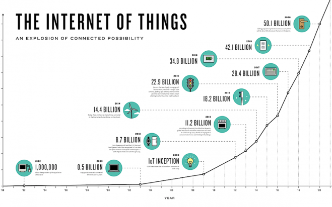 internet-of-things-graph.png