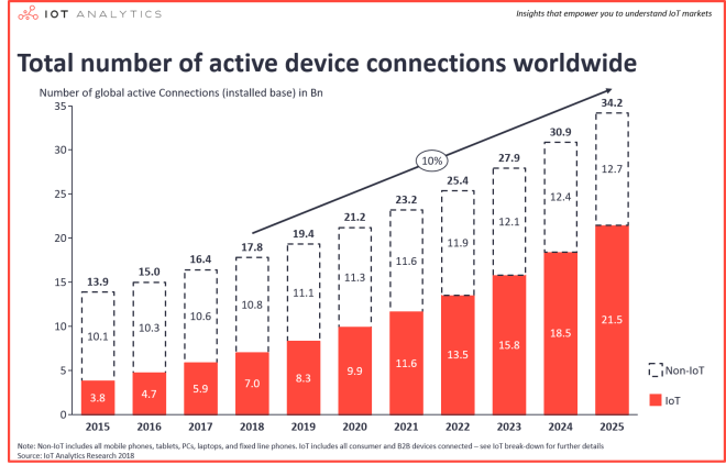 Number-of-global-device-connections-2015-2025-Number-of-IoT-Devices.png